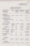 Приложение к решению горисполкома от 05.09.1972 № 160. Ф.7.Оп.1.Д.715.Л.236